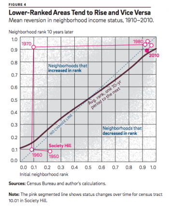 Graph showing reversion to the mean in neighborhood income status
