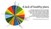 Many comprehensive plans include health topics, but few tackle obsesity, nutrition