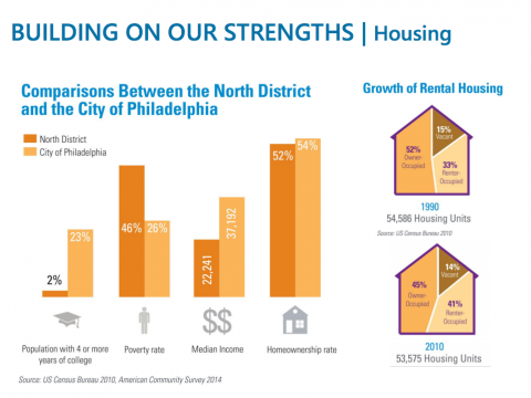 North District Plan: housing comparisons | courtesy of Philadelphia City Planning Commission