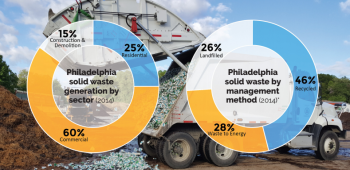 Philadelphia's solid waste | Zero Waste and Litter Action Plan