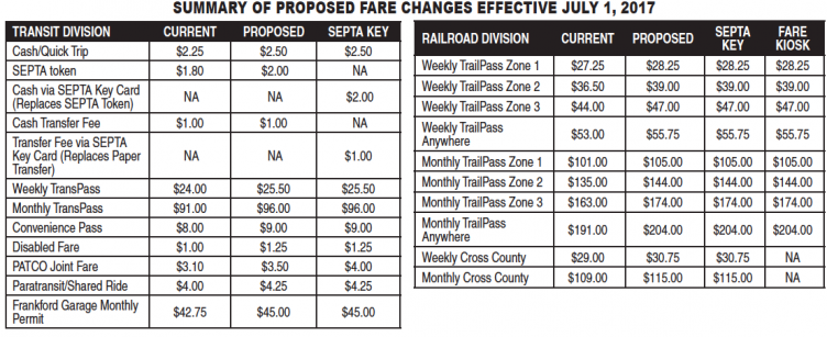 Schedule of SEPTA fare increases