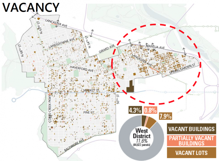 West District: Vacancy