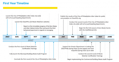 Zero Waste and Litter plan's first year timeline | Zero Waste and Litter Action Plan